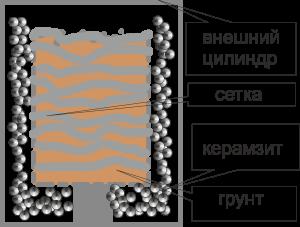 Схема мягкого горшка